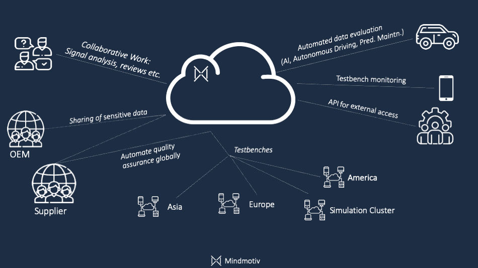 The Mindmotiv QA Cloud Architecture Allows to Connect Manifold Components and Processes With Each Other